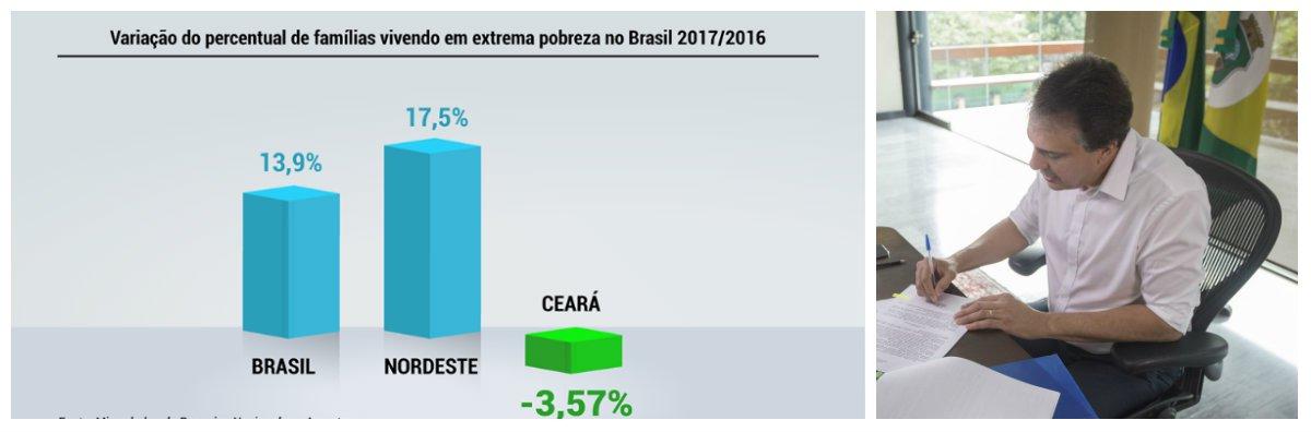 """O governador Camilo Santana comemorou ontem, com internautas, os resultados da última Pesquisa Nacional Por Amostra de Domicílios (Pnad/IBGE) que mostraram o Estado do Ceará como o único estado do Nordeste a reduzir a extrema pobreza em 2017 e um dos cinco do Brasil. De acordo com os dados, o Ceará reduziu 3,57% o número de pessoas com renda mensal de até R$ 85. No Brasil, houve acréscimo de 13,65%. """"Estou muito feliz com esse resultado, isso nos estimula a continuar trabalhando firme, garantindo resultados importantes para a população cearense, principalmente neste momento difícil, que é esse momento em que o Brasil vive"""", afirmou Camilo Santana"""