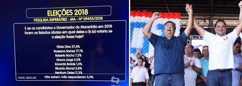 Pesquisa realizada em Imperatriz, segundo maior colégio eleitoral do Maranhão, entre os dias 4 e 6 de junho, mostra o governador Flávio Dino (PCdoB) com 57,4% das intenções de votos; Roseana Sarney tem 17,1% e Roberto Rocha 7,3%; aprovação do governo Flávio Dino é de 67,8%; para o Senado, Weverton Rocha lidera com 24,7%, Edison Lobão tem 18,4% e Sarney Filho 9,8%