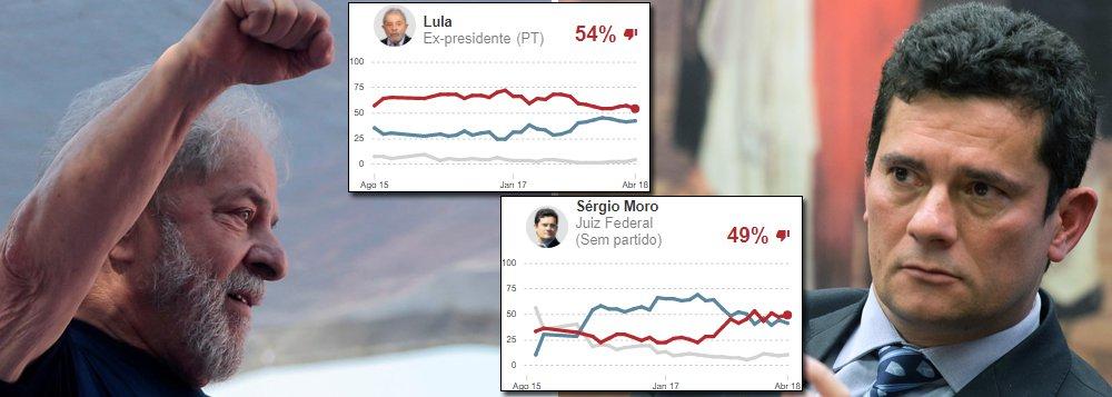 A prisão do ex-presidente Luiz Inácio Lula da Silva fez bem à sua imagem e mal à de Sergio Moro, que o prendeu; é o que mostra a nova pesquisa Ipsos, que foi escondida pelo jornal Estado de S. Paulo; entre março e abril, a rejeição a Lula caiu de 57% a 54%, enquanto os brasileiros que desaprovam Moro passaram de 44% para 49%; o índice é maior do que a taxa de aprovação do juiz paranaense, que está em apenas 41%; segundo a mesma pesquisa, os políticos associados ao golpe de 2016 são os mais rejeitados do Brasil, liderados por Michel Temer (94%), Fernando Henrique Cardoso (71%), Geraldo Alckmin (69%) e Rodrigo Maia (68%); Lula tem a menor rejeição entre os presidenciáveis que hoje são competitivos
