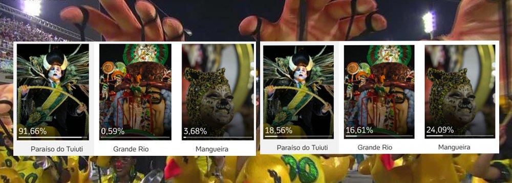 A Paraíso do Tuiuti aparecia ontem à noite com 94% dos votos na enquete do UOL para saber a opinião dos leitores sobre a melhor escola na primeira noite do desfile no Rio de Janeiro; se você entrar na enquete agora, vai ver que a votação caiu para 18,5% e está atrás da Mangueira, com 24%; na internet, muitas pessoas denunciam que o UOL zerou a enquete quando viu que a Tuiuti ganharia disparado