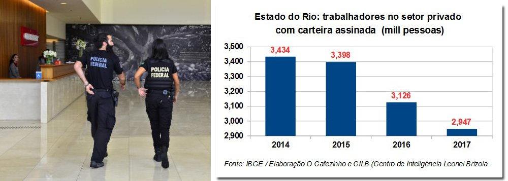 """""""Dos 3,4 milhões de trabalhadores formais no setor privado, existentes em 2014, no Rio, sobraram apenas 2,9 milhões em 2017. Na comparação de 2017 com o ano anterior, o estado do Rio assistiu à destruição de quase 180 mil postos de trabalhos formais, com carteira. Isso significa que o Rio de Janeiro foi o estado que sofreu, de maneira mais dramática, os efeitos da Lava Jato e do golpe"""", aponta o jornalista Miguel do Rosário, editor do Cafezinho"""