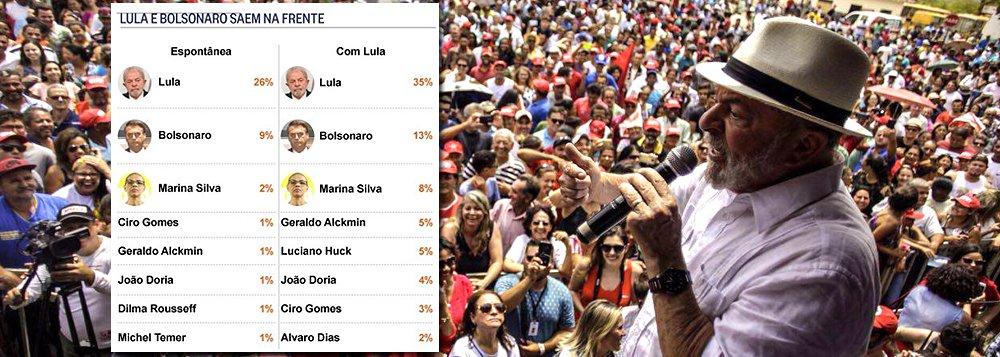 Mais do que simplesmente confirmar a disparada do ex-presidente Lula nas pesquisas, o Ibope também trouxe um fato novo: são reais as chances de que Lula vença a disputa no primeiro turno; no principal cenário, Lula teria 35% contra 40% de todos os adversários somados – o que praticamente configura um empate técnico; no entanto, o Ibope inclui dois candidatos do PSDB – João Doria e Geraldo Alckmin – e também insere na pesquisa o apresentador global Luciano Huck, projeto de candidato de laboratório da Globo, que ainda não tem partido