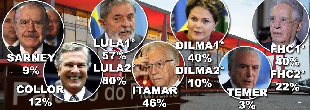 Alvo de uma caçada judicial e midiática sem precedentes no País, o ex-presidente Lula é apontado pela pesquisa CNI/Ibope como o melhor presidente que o Brasil já teve; em dezembro de 2010, ao entregar a faixa presidencial para Dilma Rousseff, Lula havia feito um governo bom ou ótimo para 80% dos brasileiros; desde a redemocratização, nenhum governante foi tão aprovado pela população; Dilma chegou a ser bem avaliada por 63% da população em 2013, mas após campanha de sabotagem de seu governo, foi vítima de um golpe e retirada da presidência com 10% de avaliação positiva; veja como os demais presidentes terminaram os seus governos; Michel Temer bate todos os recordes de rejeição, ao ser aprovado por apenas 3% dos brasileiros