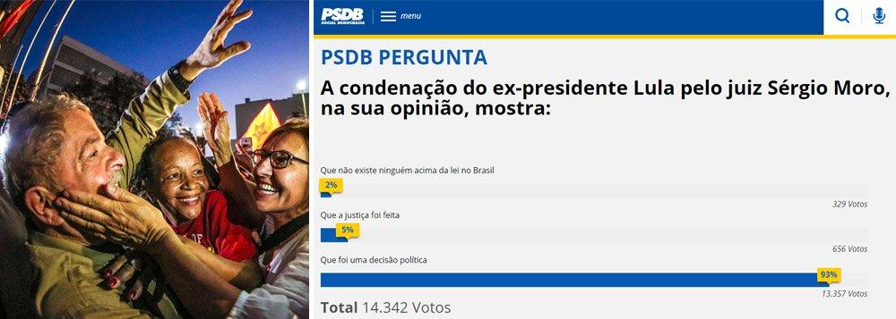 PSDB realizou em sua página oficial uma enquete em que pergunta a opinião dos seus seguidores sobre a condenação do ex-presidente Luiz Inácio Lula da Silva pelo juiz Sérgio Moro; para impressionantes 93% das mais de 14 mil pessoas que responderam, a condenação de Lula mostra que foi uma decisão política do juiz Moro; apenas 4% dos participantes da enquete do PSDB afirmaram que a Justiça foi feita, e outros 2% disseram que não existe ninguém acima da lei no Brasil