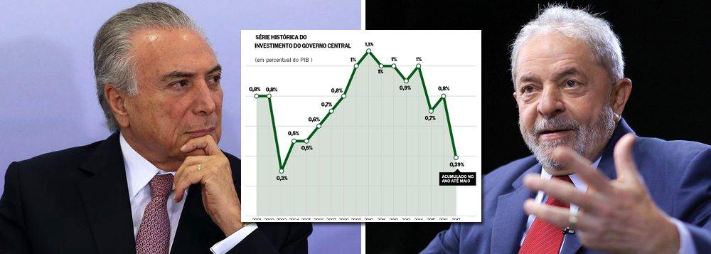 """Ao noticiar que Michel Temer fez com que os investimentos federais recuassem 15 anos no tempo, o jornal O Globo prestou um serviço ao País, ao demonstrar que, na prática, a única """"ponte para o futuro"""" no Brasil se chama Luiz Inácio Lula da Silva; quando assumiu, em 2003, os investimentos representavam apenas 0,3% do PIB e subiram para mais de 1% do PIB, sendo mantidos nesse nível pela presidente Dilma Rousseff até o fim do seu primeiro mandato; no entanto, com Temer e com a quebra das construtoras brasileiras, não há nem ponte, nem futuro, como apontou o jornalista Fernando Brito"""