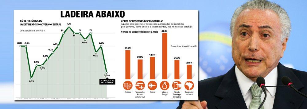 """""""Os investimentos caíram a 2003, quando o primeiro ano do Governo Lula ficou preso ao Orçamento aprovado no final do governo Fernando Henrique, com o Brasil praticamente quebrado"""", diz o jornalista Fernando Brito, editor do Tijolaço, ao comentar a devastação econômica da era Temer"""