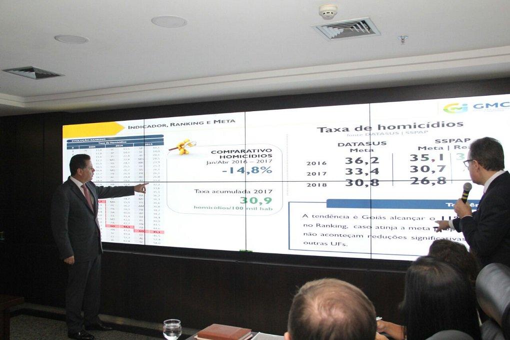 A Secretaria da Segurança Pública e Administração Penitenciária (SSPSP) divulgou, em reunião do Programa Goiás Mais Competitivo e Inovador (GMCI), que superou a meta de redução de homicídios estipulada para 2016; taxa pactuada para o ano passado era de 35,1 casos por 100 mil habitantes, mas, segundo a SSPAP, fechou em 34,9 homicídios/mil habitantes