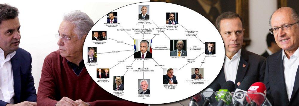 Até agora, os principais caciques tucanos, que se pintaram de moralistas para promover o golpe de 2016 e assaltar o poder, ainda não se manifestaram sobre o inquérito aberto contra Michel Temer por roubos no porto de Santos e o organograma que o aponta como chefe do quadrilhão; Aécio Neves, mais sujo que pau de galinheiro, não deu um pio; FHC, idem; os presidenciáveis Geraldo Alckmin e João Doria também não se manifestaram. E o motivo óbvio: é o PSDB quem dá sustentação à quadrilha (segundo a PF) que governa o Brasil
