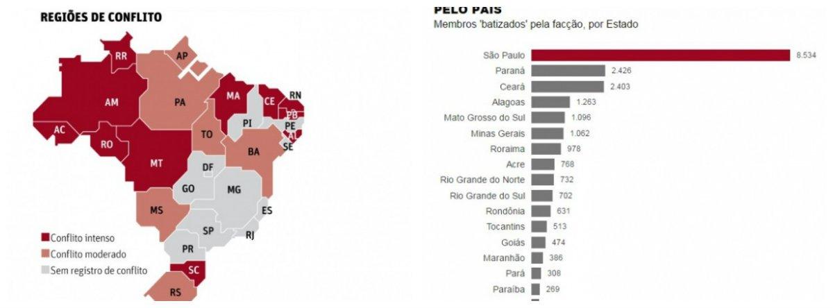 """Levantamento do Ministério Público de São Paulo publicado diz que Alagoas vive uma """"zona de conflito intenso"""" entre facções, com um total de 1.263 integrantes batizados pelo PCC; quantitativo deixa o estado na 4ª colocação em número de membros da organização criminosa no país; Alagoas fica atrás somente do Ceará, com 2.403; do Paraná, com 2.426; e de São Paulo com 8.534 membros do grupo; sendo assim, é também o segundo estado do Nordeste com o maior número de integrantes do PCC"""
