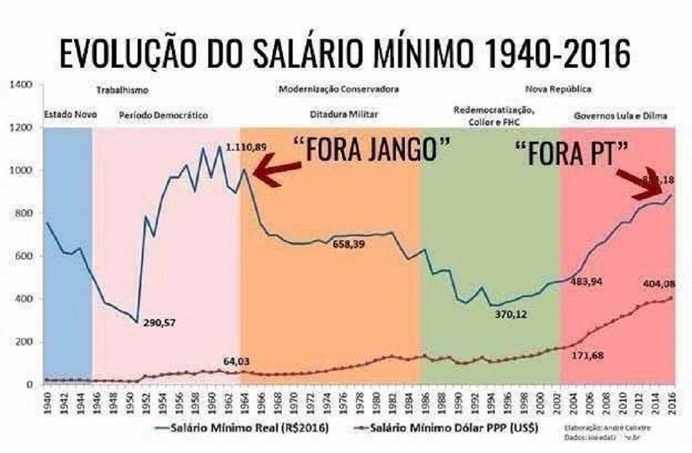 Um gráfico com a comparação entre a alta do salário mínimo e golpes de 1964 e 2016 bomba na Internet; coincidência ou não, o fato é que governos dos dois períodos promoveram avanços para os trabalhadores nunca antes conquistados e sofreram golpes