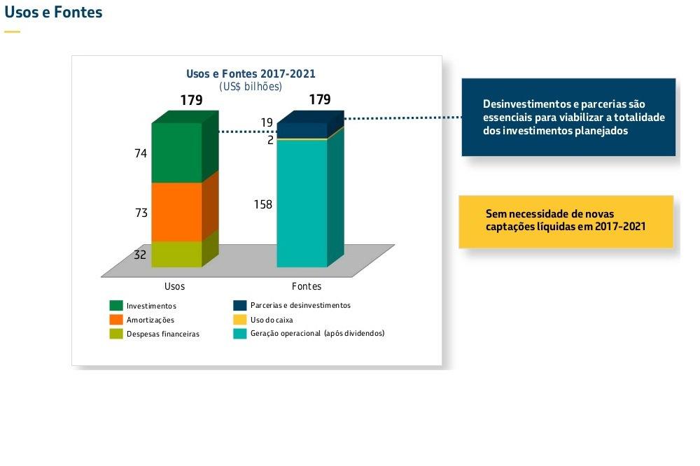 Qualquer empresa no mundo gostaria de ter a dívida da Petrobras, se tivessem descoberto as reservas que ela descobriu e as tecnologias que ela desenvolveu. Não existe nenhuma necessidade de venda de ativos