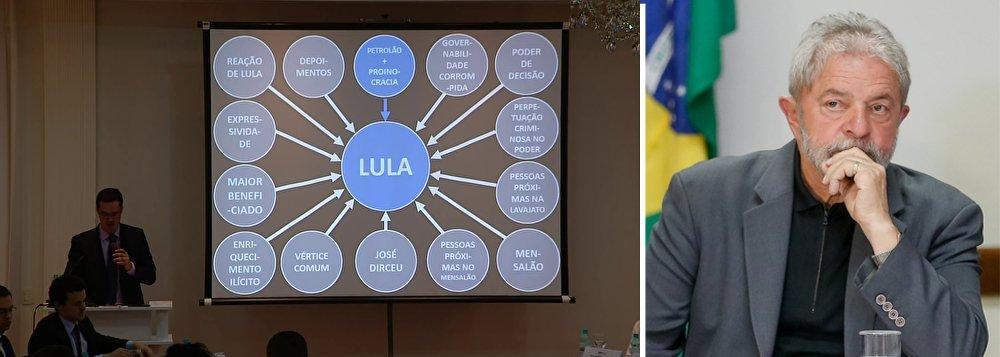 """""""Os dados nos fazem concluir, sem deixar qualquer sombra de dúvidas, que Lula foi o comandante do esquema criminoso descoberto pela Lava Jato"""", disse o procurador da Repúbica Deltan Dallagnol, coordenador da força-tarefa da investigação; ele atribuiu ainda ao ex-presidente o papel de """"o grande general"""" e """"peça central"""" no esquema de corrupção da Petrobras; e disse que o Ministério Público, com a denúncia, não julga Lula por quem ele foi, por sua ideologia ou """"o que ele fez pelos brasileiros""""; segundo Dallagnol,""""sem o poder de decisão de Lula esse esquema seria impossível"""""""