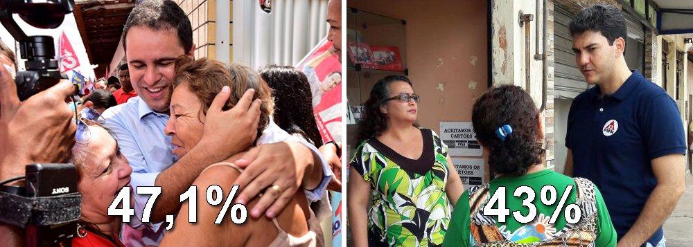 O prefeito Edivaldo Júnior (PDT) tem 47,1% das intenções de votos e seria reeleito para mais um mandato à frente da Prefeitura de São Luís, segundo pesquisa do Instituto Econométrica, realizada entre os dias 7 e 8 de outubro; de acordo com o levantamento, o candidato Eduardo Braide (PMN) tem 43% das intenções de votos; não sabem ou não responderam 5,8% dos entrevistados, enquanto 4,1% disseram votar nulo ou branco