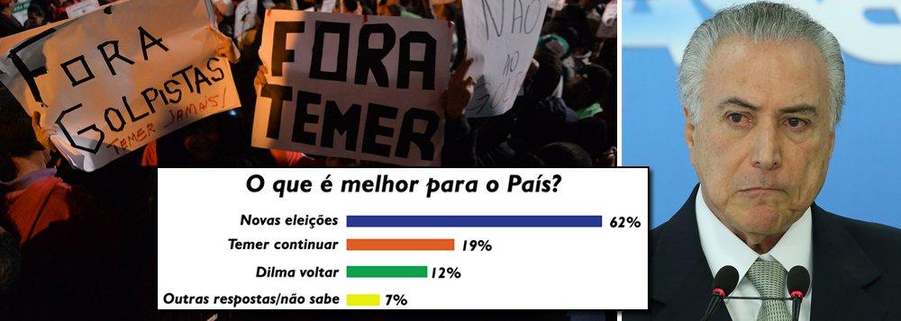 247 publica os números reais da pesquisa Datafolha, corrigindo o erro deliberado cometido pela Folha de S. Paulo no último domingo, quando o jornal divulgou que 50% dos brasileiros acreditam que o melhor para o País seria a permanência de Michel Temer na presidência da República até 2018; na realidade, como a Folha excluiu do universo de sua amostragem os 62% dos brasileiros que preferem novas eleições, fez uma pesquisa com os 38% contrários a uma nova disputa eleitoral; se 50% destes preferem que Temer continue, eles representam 19% do total – o que significa dizer que a esmagadora maioria dos brasileiros (81%) defende uma outra saída para a crise política; os 19% de Temer são coerentes com os 14% que consideram sua administração ótima ou boa, mais 5% que preferem deixar tudo como está