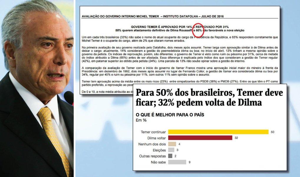 """""""Mesmo com a incrível manipulação das notícias, com o boicote absoluto à Dilma e a todos os eventos contrários ao golpe, 39% dos brasileiros consideram que o impeachment está desrespeitando as regras. Ora, está claro que, se as notícias não fossem tão acintosamente fraudadas, esse percentual poderia explodir - o que seria fatal para o golpe"""",dizMiguel do Rosário, editor-chefe do Cafezinho"""