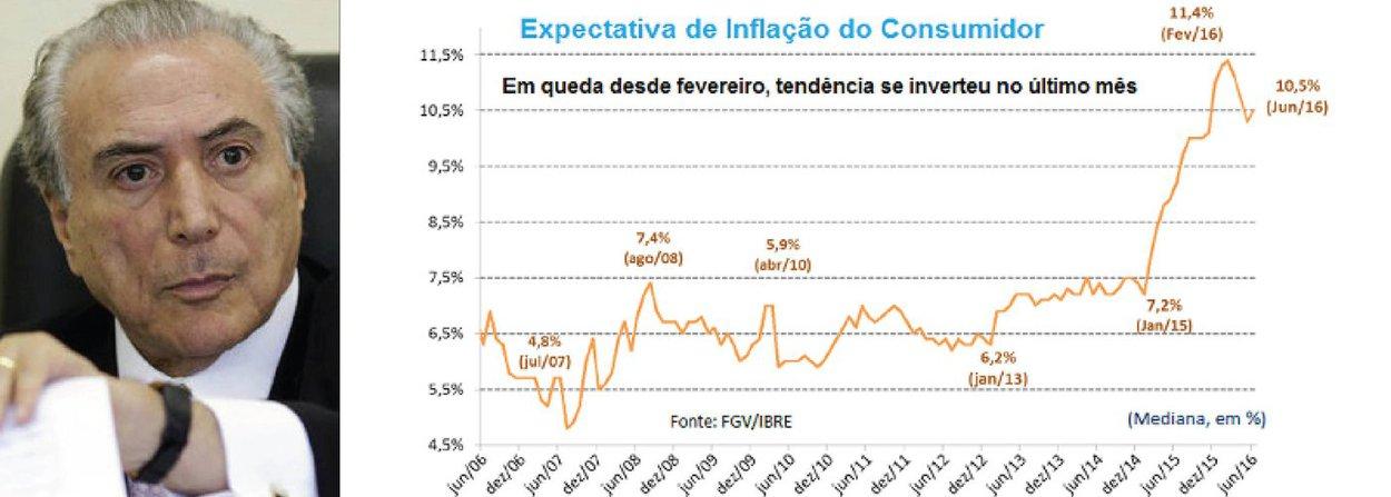"""""""Embora os jornais e televisões tenham tirado a chamada """"Brasil em crise"""" de seus noticiários e vinhetas, em nome do tal """"choque de confiança"""" que estaria ocorrendo sob Michel Temer, a realidade é teimosa e insiste em aparecer quando as pessoas vão ao supermercado"""", afirma o jornalista Fernando Brito, do Tijolaço; ele exemplifica com o aumento da previsão de inflação para os próximos 12 meses, de10,3% em maio para 10,5% em junho, medida pela Fundação Getúlio Vargas (FGV)"""