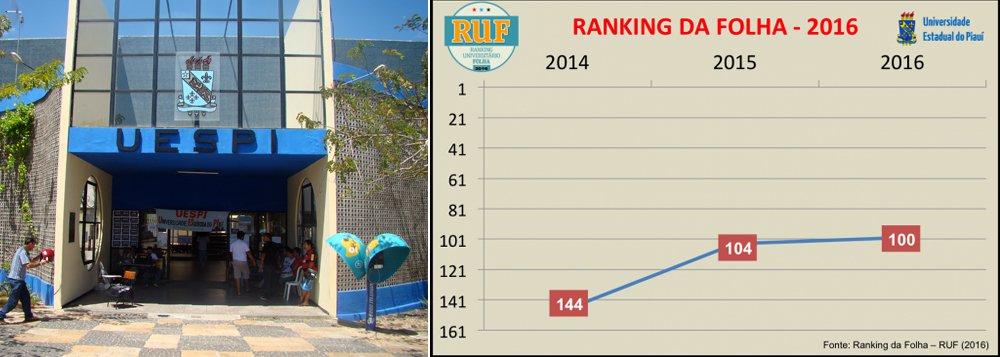 A Universidade Estadual do Piauí (Uespi) foi eleita a 4ª melhor do Nordeste no Ranking Universitário da Folha (RUF); a instituição avançou cinco posições em apenas dois anos; o RUF é uma avaliação anual do ensino superior do Brasil feita pela Folha desde 2012; ao todo, são avaliadas 195 universidades brasileiras; de acordo com o estudo, a Uespi avançou ainda 44 posições em apenas dois anos, passando a ocupar a 100º posição das melhores do País