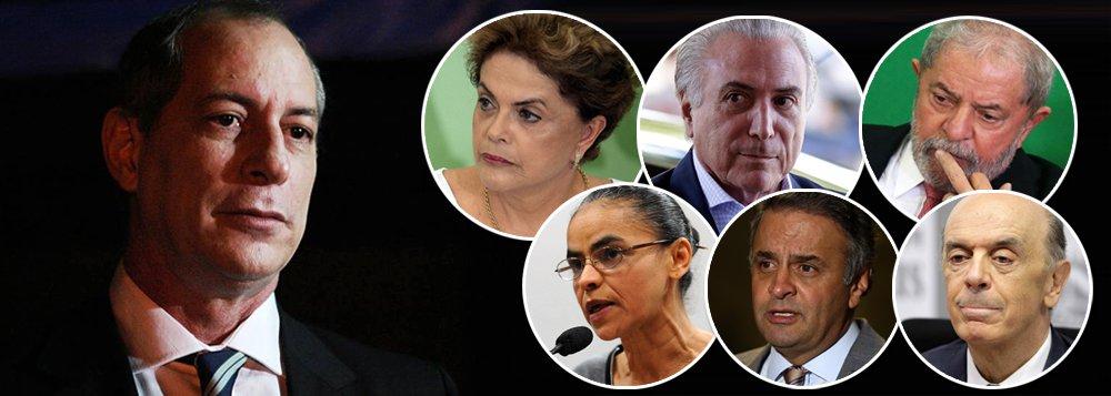"""Pré-candidato à sucessão presidencial em 2018, Ciro Gomes rechaça a proposta de eleições antecipadas – o que considera um """"marinismo"""" – e diz que, hoje, o Brasil tem apenas duas opções: a legalidade, com a volta de Dilma, ou o golpe, com Temer; """"Será que as pessoas não estão vendo que estão afastando uma presidente decente, contra a qual inventam um pretexto injurídico, que é a tal pedalada fiscal, para colocar no poder, sem voto, uma quadrilha de ladrões, de bandidos orgânicos da vida republicana contemporânea brasileira?"""", questiona;Ciro diz que foi uma irresponsabilidade do ex-presidente Lula colocar o PMDB na linha de sucessão da República e bate duro nos candidatos tucanos; segundo ele, Aécio Neves """"vai se acabar"""" na Lava Jato e Serra é um """"mau-caráter"""""""