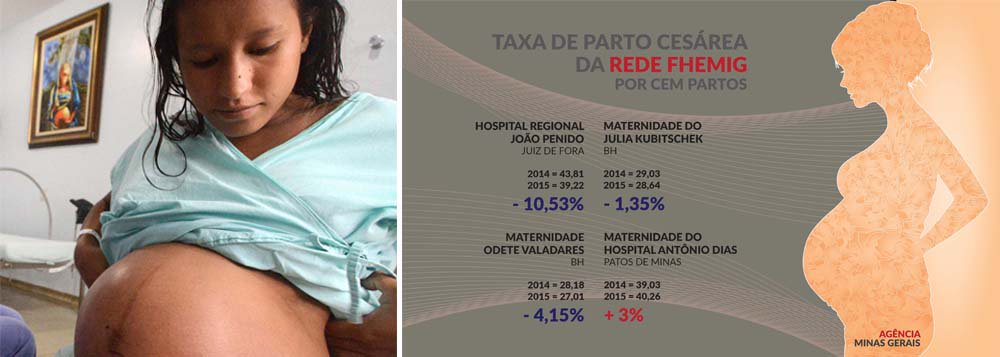 Em Minas Gerais, um trabalho de estímulo ao parto normal, desenvolvido pela rede pública de saúde, tem obtido resultados significativos; A quantidade de nascimentos por este procedimento já é bem maior que o de cesáreas; E as maternidades mineiras são referência nacional em assistência humanizada; De janeiro a junho deste ano foram realizadosna rede pública 92.324 partos; Deste total, 52.033 foram partos normais, o equivalente a 56,4%; Os outros 40.291 foram cesáreas (43,7%); Os dados são do Sistema de Informações Hospitalares-SIH/SUS,do Ministério da Saúde