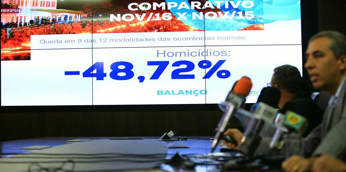 Em novembro, os homicídios apresentaram forte queda em Goiânia; de acordo com dados divulgados pela Gerência do Observatório de Segurança Pública da Secretaria de Segurança Pública, essa modalidade criminal despencou em 48,72%, quando se compara com os números registrados no mesmo período de 2015; também apresentaram recuo nos índices da capital os seguintes crimes: tentativas de homicídios (-24%), latrocínios (-66,67%), e roubos a transeuntes (-8,84%)