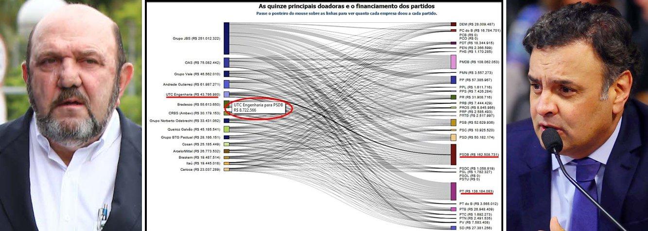 """O empresário Ricardo Pessoa, dono da UTC Engenharia, doou R$ 8,7 milhões à campanha do senador Aécio Neves no ano passado, R$ 1,22 milhão a mais do que o valor doado ao PT; fato faz cair por terra a tese de que o empreiteiro, cuja empresa é alvo na Operação Lava Jato, doou R$ 7,5 milhões para o governo da presidente Dilma Rousseff """"com medo de retaliação"""" em contratos da Petrobras, conforme noticiou reportagem da Folha de S. Paulo; Pessoa assinou ontem acordo de delação premiada, em que promete dizer o que sabe sobre o esquema e devolver R$ 55 milhões; sua delação """"tem potencial para fazer revelações sobre o PT e o PMDB, mas também a respeito da oposição, porque suas empresas prestam serviços no país inteiro"""", comentou hoje o jornalista Kennedy Alencar"""