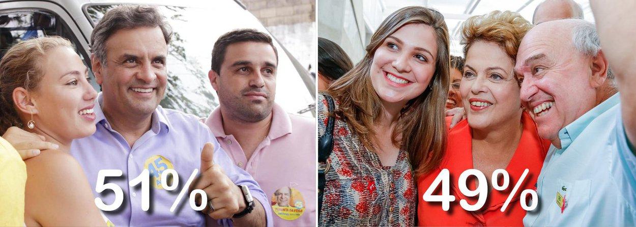Presidenciáveis do PSDB e do PT registraram exatamente os mesmos percentuais de intenção de voto em comparação com a primeira pesquisa do instituto no segundo turno, divulgada no dia 9; candidato tucano Aécio Neves manteve 51% dos votos válidos, contra 49% da presidente Dilma Rousseff; dados confirmam disputa acirrada a 11 dias da eleição; em votos totais, Aécio caiu um ponto, de 46% para 45%, contra 43% de Dilma, que também tinha um ponto a mais há uma semana; 6% dos entrevistados não sabem em quem votar