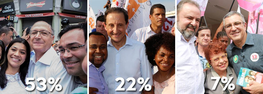 No Datafolha, governador Geraldo Alckmin (PSDB) cai dois pontos, mas segue favorito a vencer no primeiro turno a disputa pelo governo de São Paulo com 53% das intenções de voto; seu principal adversário, Paulo Skaf (PMDB), subiu seis pontos, de 16% para 22%; Alexandre Padilha (PT) chegou a 7%; entre esses simpatizantes do PT, 40% ainda declaram votar no tucano, e os demais se dividem, principalmente, entre Padilha (29%) e Skaf (19%);adisputa pelo Senado aparece tecnicamente empatada entre José Serra (PSDB), com 35%, e Eduardo Suplicy (PT), com 32%; o ex-prefeito Gilberto Kassab (PSD) tem 8%
