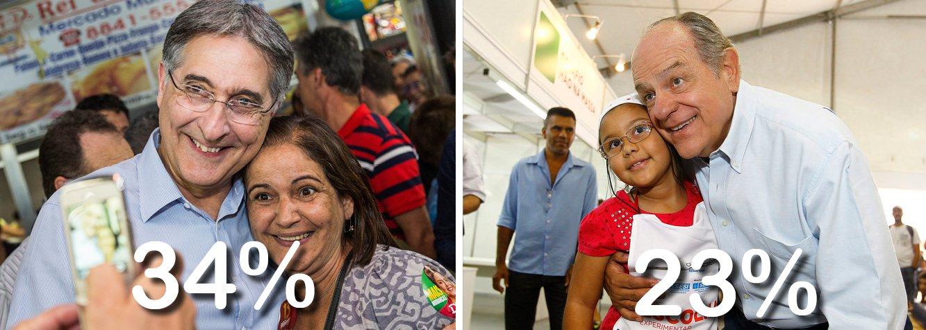 Candidato Fernando Pimntel, do PT, tem 34% das intenções de voto, contra 23% do tucano Pimenta da Veiga; cenário indica possível vitória do ex-ministro do Desenvolvimento no primeiro turno
