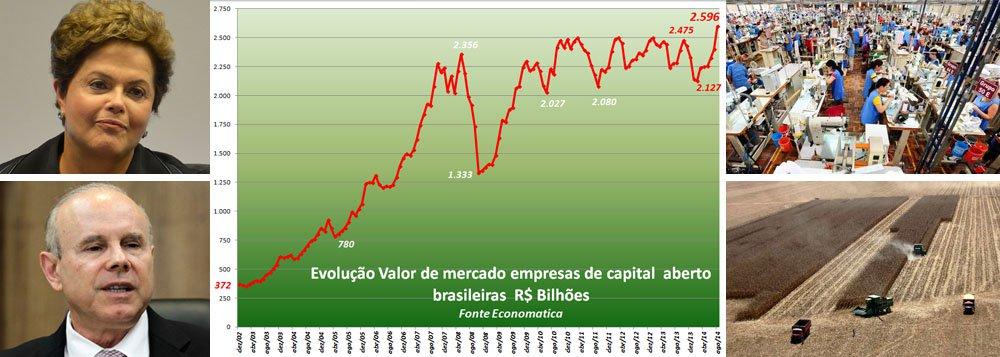 Mercado experimentou hoje alta de 1%, com disparada das estatais: Banco do Brasil (+3,4%), Petrobras (+4%) e Eletrobras (+7%); às 16h35, alta diminuiu para 0,21%; motivo alegado éo resultado da pesquisa Datafolha que apontou alta de Marina Silva contra presidente Dilma Rousseff e condutor da política econômica Guido Mantega, da Fazenda; segundo estudo divulgado hoje pela consultoria Economatica, nunca as companhias brasileiras listadas na Bovespa valeram tanto como agora; soma do valor de mercado decada uma perfaz R$ 2,59 trilhões; empresários que choram estão mesmo defendendo seus próprios interesses? Ou reclamação é de 'barriga cheia' e pode gerar arrependimento?