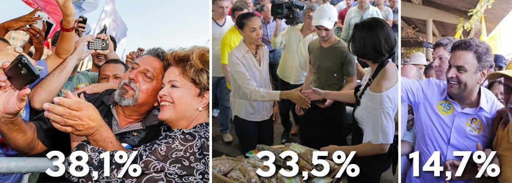 Presidente lidera a disputa ao Planalto no primeiro turno, segundo pesquisa do instituto MDA divulgada nesta manhã pela CNT; na comparação com última mostra, Dilma Rousseff subiu 3,9%, Marina Silva cresceu 5,3% e Aécio Neves caiu 1,3%;na simulação de 2º turno, petista empata tecnicamente com a candidata do PSB, com 42,7% contra45,5% da adversária; avaliação positiva do governo subiu de 33,1% para 37,5%;negativa caiu de 28,8% para 23%