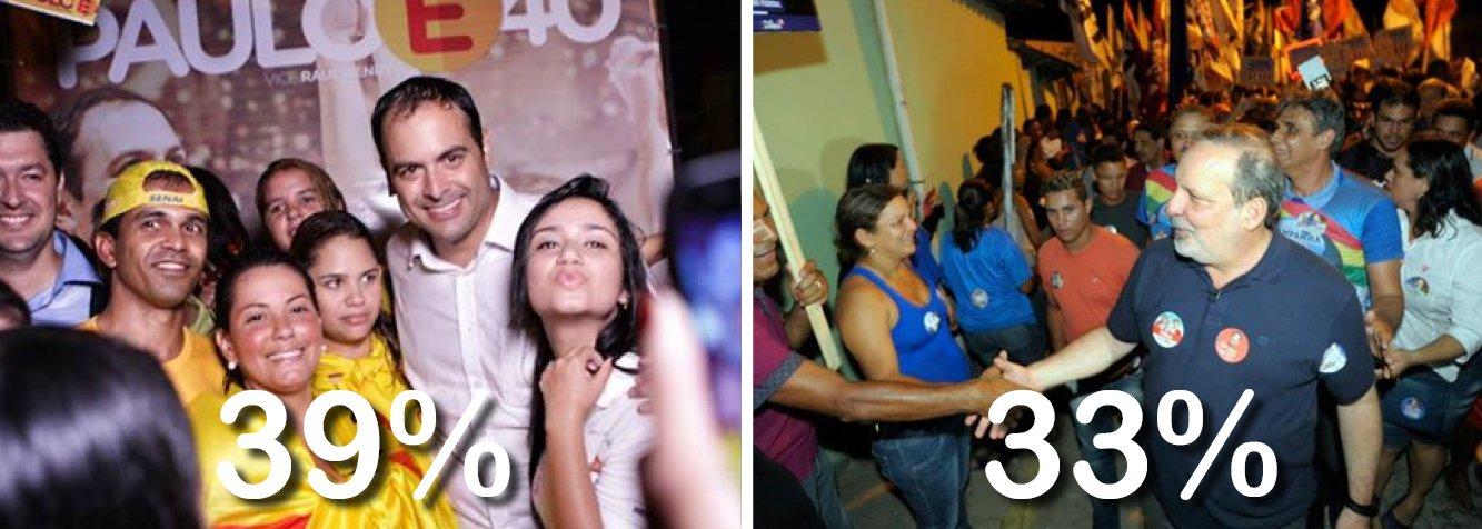 Levantamento do Datafolha para governador de Pernambuco, divulgado na noite desta quarta-feira, 10, confirmou a tendência de ascensão do candidato do PSB, Paulo Câmara, sobre o candidato do PTB, Armando Monteiro, após a morte de Eduardo Campos; em relação à pesquisa anterior, do dia 4, quando apareciam empatados com 36%, Câmara subiu três pontos, enquanto Armando caiu três; na simulação desegundo turno, o socialista seria eleito com 43%, contra 37% de Armando Monteiro; disputa pelo Palácio do Campo das Princesas fica cada vez mais acirrada