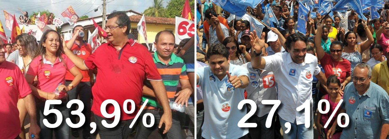 Na terceira pesquisa Econométrica para o governo do estado, o candidato Flávio Dino (PC do B) seria eleito no primeiro turno, pois a soma dos votos dos seus adversário não alcança o percentual obtido pelo comunista; segundo o levantamento, em segundo lugar aparece o candidato Edinho Lobão (PMDB), com 27,1%; Zé Luís Lago (PPL) e Josivaldo Corrêa (PCB) estão empatados na terceira colocação com 1,3%; Saulo Arcangeli (PSTU) está com 0,9% e Antônio Pedrosa (PSOL) aparece com 0,8%