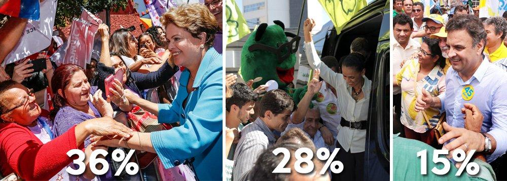 Na simulação de primeiro turno, pesquisa Carta Capital/Vox Populi mostra presidente Dilma Rousseff, 36%, Marina Silva, 28% e Aécio Neves, 15%; simulação de segundo turnorevela novo crescimento de Dilma sobre adversária; enquanto Marina marcou 42%, presidente fez 41%; expectativa agora é pela divulgação da pesquisa Datafolha; mercado financeiro abre dia em agitação; no campo político,petistasvão insistir em desconstrução da adversária do PSB; números mostram que está dando certo; como Marinairá reagir?