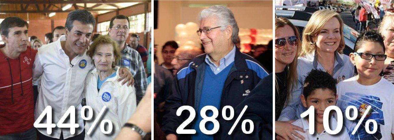 Governador tucano Beto Richa tem 44% das intenções de voto, contra 28% de Roberto Requião, do PMDB, e 10% de Gleisi Hoffman, do PT; no segundo turno, Richa venceria Requião por 53% a 33%