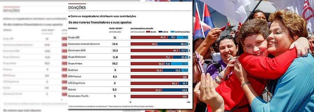 Campanha pela reeleição da presidente Dilma Rousseff recebeu maior parte dos repasses das dez maiores financiadoras das eleições, somando R$ 123,6 milhões; tucano Aécio Neves ficou com 23% e R$ 46,5 milhões; e Marina Silva, do PSB, só recebeu 9% da verba, chegando a R$ 23 milhões; grupo JBS é o líder do ranking dos maiores doadores, seguido das construtoras Andrade Gutierrez, OAS e Odebrecht