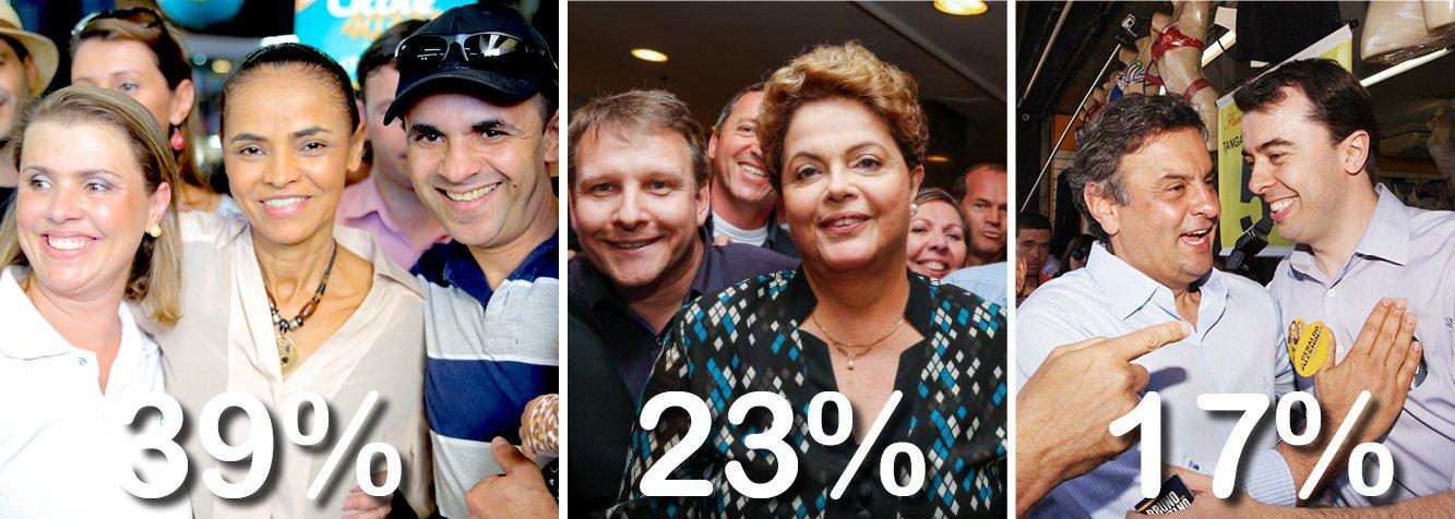 Eleitor paulista, que vota maioritariamente no PSDB (governador Geraldo Alckmin marcou47% no mesmo Ibope), comprou a tese de que Marina Silva é o melhor instrumento para tirar o PT do poder; resultado: ela avançou ainda mais, enquanto o tucano Aécio Neves desidratou e se viu forçado a convocar uma coletiva para desmentir boatos de desistência; eis os números Ibope no maior colégio eleitoral do País: 39% para Marina Silva, que subiu quatro pontos em relação ao último levantamento,23% para a presidente Dilma Rousseff, estável,e 17% para Aécio, com queda de dois pontos; tendência irreversível?