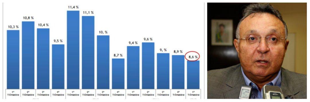 """Ao contrário do que tem ocorrido no restante do país, o Estado de Sergipe registrou no primeiro trimestre de 2015, queda no desemprego; neste início de ano, o índice chegou a 8,6%, enquanto no mesmo período do ano passado este número chegava a 9,4%; se comparado ao Nordeste, o Estado também ficou em uma melhor colocação; em toda a região o índice foi de 9,6%; a Pnad Contínua para Sergipe a apontou ainda que no 1º trimestre de 2015, 69,4% dos empregados no setor privado tinham carteira de trabalho assinada, apresentando aumento de 3,3 pontos percentuais em relação ao mesmo trimestre de 2014; """"Estes dados demonstram certo dinamismo de nossa economia, adiando a chegada da crise"""", apontou o secretário João Augusto Gama; índice deste início de ano é o melhor resultado desde 2012"""