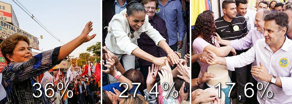 Presidente Dilma Rousseff lidera a disputa ao Planalto com 36% das intenções de voto, revela pesquisa CNT/MDA divulgada nesta manhã; Marina Silva caiu 6,1 pontos percentuais, para 27,4%; o candidato do PSDB, Aécio Neves, manteve a linha de crescimento, subindo mais 2,9 pontos, com 17,6% das intenções de voto; em simulação de segundo turno, a petista teria 42% da preferência do eleitorado, em empate técnico com a candidata do PSB, com 41%;ou seja, mesmo em empate técnico, Dilma volta a aparecer na frente de Marina