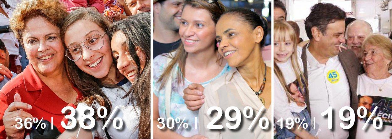 Presidente foi a única que cresceu na pesquisa Ibope; de 36% no último levantamento, Dilma Rousseff registra agora 38% das intenções de voto; Marina Silva, do PSB, caiu de 30% para 29%, enquanto Aécio Neves, do PSDB, se manteve com 19% da preferência do eleitorado; simulação de segundo turno continua prevendo empate técnico entre Dilma e Marina, as duas com 41%; na mostra anterior, Marina estava três pontos à frente de Dilma