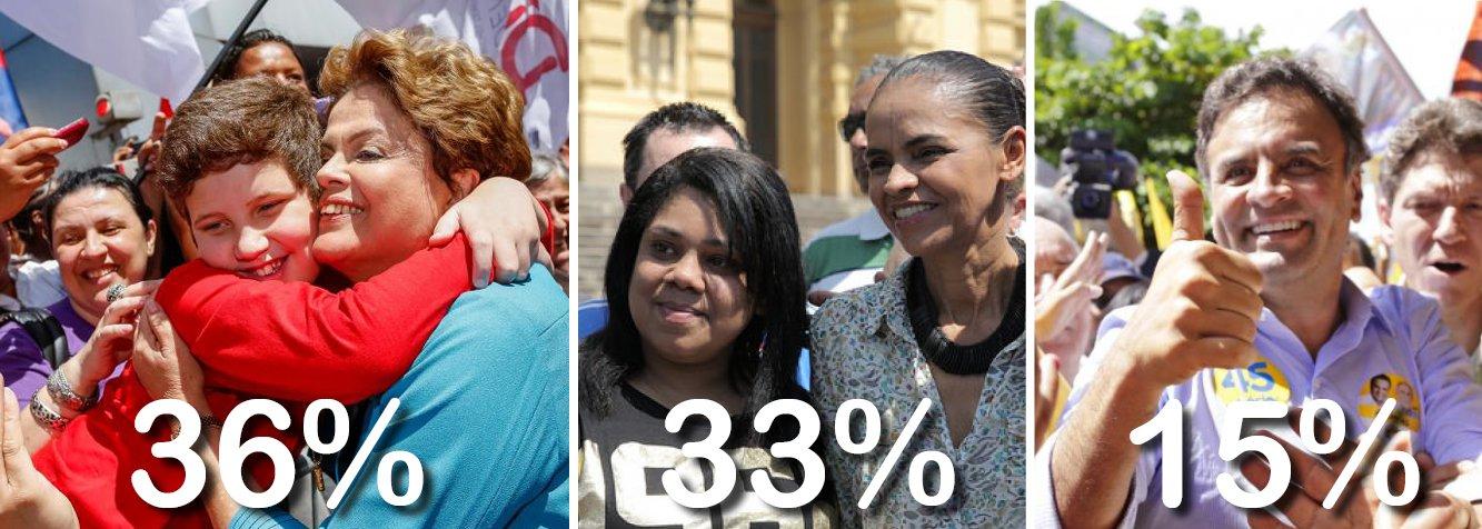 Acaba de ser divulgada nova pesquisa Datafolha; nela, a presidente Dilma Rousseff tem 36%, contra 33% da ex-senadora Marina Silva e 15% do senador Aécio Neves; no segundo turno, a presidente tem 44%, contra 47% de Marina, o que configura situação de empate técnico; eleição disputadíssima promete emoção até os instantes finais