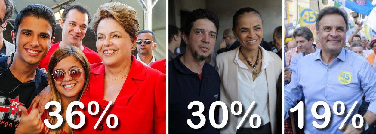 Pesquisa Ibope divulgada nesta terça-feira confirma a liderança da presidente Dilma Rousseff no primeiro turno; ela tem 36%, contra 30% de Marina Silva, enquanto Aécio Neves segue em terceiro; no entanto, ele cresceu quatro pontos e foi a 19%; na simulação de segundo turno, haveria empate técnico: Marina com 43% e Dilma com 40%