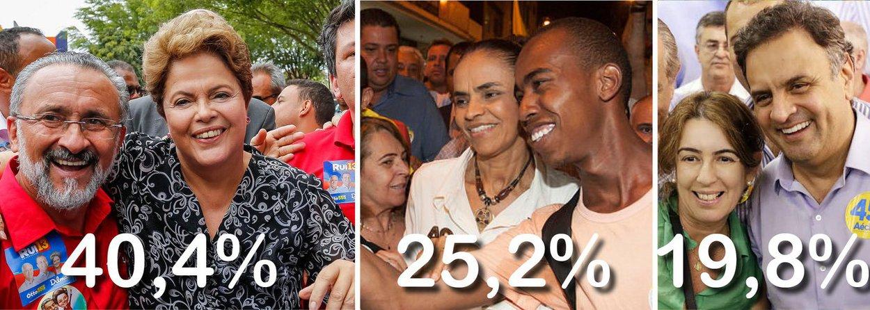 Primeiro levantamento da semana que antecede as eleições aponta a presidente Dilma com 40,4% das intenções de voto, contra 25,2% de Marina Silva, vantagem de 15 pontos; petista cresceu 4,4 pontos em relação à mostra anterior, enquanto a candidata do PSB caiu 2,2; Aécio Neves, do PSDB, sobe 2,2 pontos, para 19,8%; em simulação de segundo turno, petista seria reeleita com 47,7%, contra 38,7% de Marina, vantagem de nove pontos; na pesquisa anterior, disputa entre as duas daria empate técnico; avaliação positiva do governo Dilma cresceu de 37,4% para41%, enquanto a negativa diminuiu, de 25,1% para 23,5%