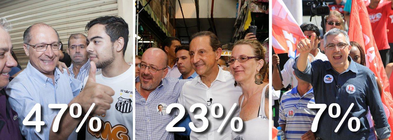 Pesquisa divulgada nesta terça-feira 2 aponta queda do governador de São Paulo, Geraldo Alckmin (PSDB), de 50% para 47% das intenções de voto; na segunda posição, o candidato do PMDB, Paulo Skaf, subiu de 20% para 23%; mesmo com os novos números, tucano seria reeleito no primeiro turno; candidatos têm trocado duras críticas nos programas eleitorais na TV; Alexandre Padilha, do PT, cresce de 5% para 7%