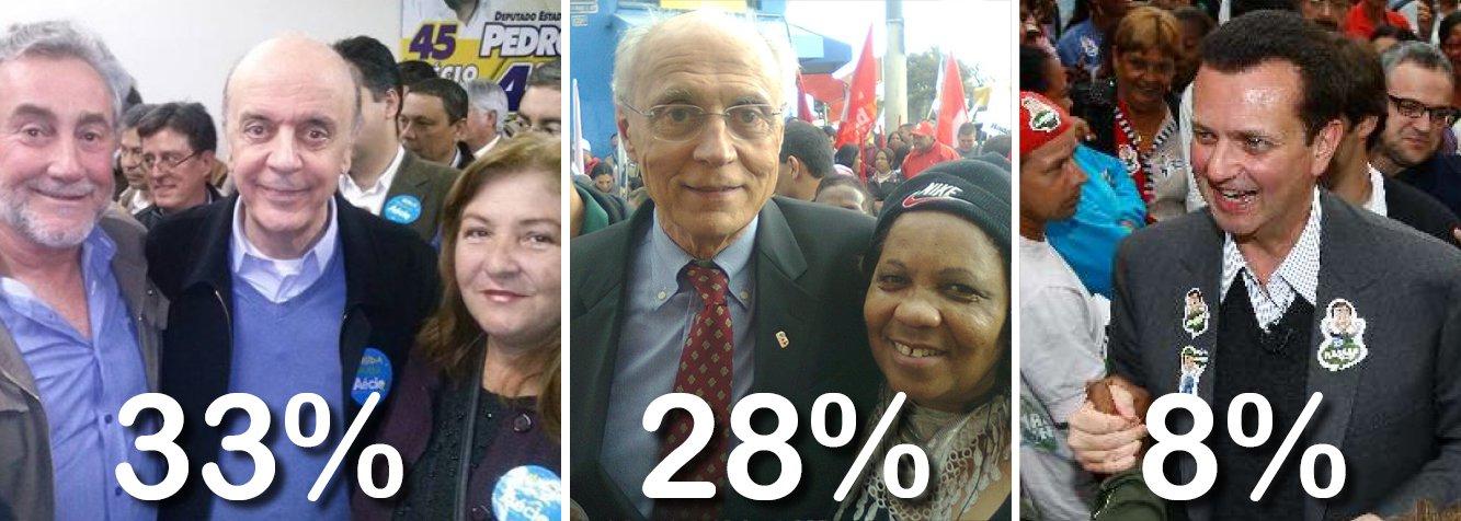 Pesquisa Ibope divulgada nesta terça (2) mostra o candidato a senador José Serra (PSDB) com 33% das intenções de voto, contra 28% do candidato do PT, Eduardo Suplicy, que disputa a reeleição; enquanto Serra não mudou seu índice em relação à pesquisa anterior, o petista subiu cinco pontos. O candidato do PSD, Gilberto Kassab, subiu de 7% para 8%