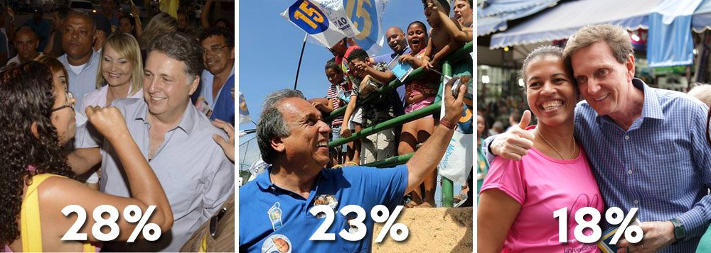 Segundo pesquisa Datafolha, Anthony Garotinho (PR) segue na frente na corrida pelo governo do Rio de Janeiro, com 28%; com 23%, o governador Luiz Pezão (PMDB) aparece tecnicamente empatado com o deputado, mas também com osenador Marcelo Crivella (PRB), que manteve 18% das intenções de voto; Lindbergh Farias (PT) segue com 11%; na disputa para o Senado, o deputado federal Romário (PSB) aparece com 38%, contra 25% do ex-prefeito do Rio César Maia (DEM)