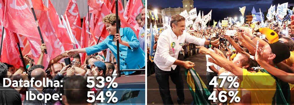 Pesquisas que acabam de ser divulgadas pelos maiores institutos apontam candidata do PT à reeleição à frente do postulante do PSDB além da margem de erro pela primeira vez no segundo turno; na Datafolha, Dilma Rousseff marca 53% dos votos válidos, contra 47% para Aécio Neves, uma vantagem de seis pontos; Ibope tem placar de 54% a 46%, diferença de oito pontos; PT avança na reta final, cerca tucanos e leva Dilma ao favoritismo na eleição de domingo