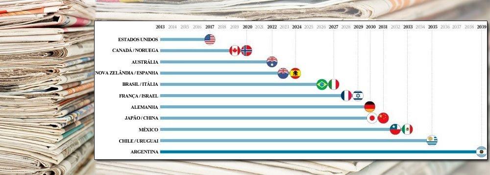 Faltam 14 anos para que os jornais impressos desapareçam do mapa no Brasil; os dados fazem parte de um estudo da consultoria americana Future Exploration Network; nos Estados Unidos, a morte virá mais cedo, já em 2017, e a família Graham, que vendeu o Washington Post para Jeff Bezos, da Amazon.com, talvez tenha pressentido o fim; o último país do mundo a abolir os jornais, segundo o estudo, será a vizinha Argentina