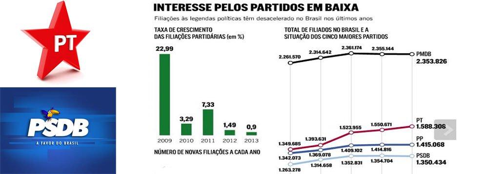 """Tucanos perderam 4 mil partidários em 2013; em contrapartida, alta de 37 mil novos militantes petistas; segundo o blog Tijolaço, parece que o feitiço lançado nas """"jornadas de junho"""" se voltou contra o feiticeiro"""