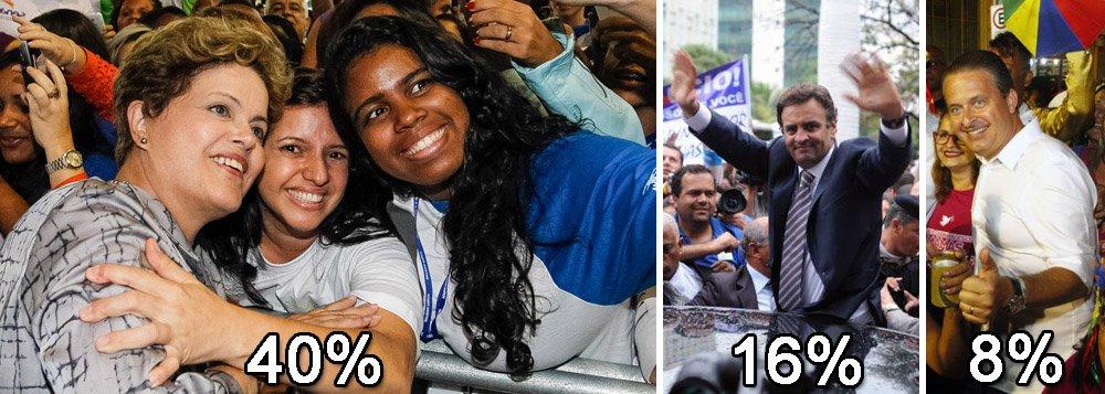 Pesquisa Vox Populi divulgada nesta tarde aponta a presidente Dilma Rousseff liderando a disputa pelo Palácio do Planalto, com 40% das intenções de voto do eleitorado; adversários do PSDB, Aécio Neves, e do PSB, Eduardo Campos, ficaram estacionados, com 16% e 8%, respectivamente; candidata do PT oscilou um ponto negativo em relação à última pesquisa, feita em fevereiro, mas ainda venceria eleições no primeiro turno
