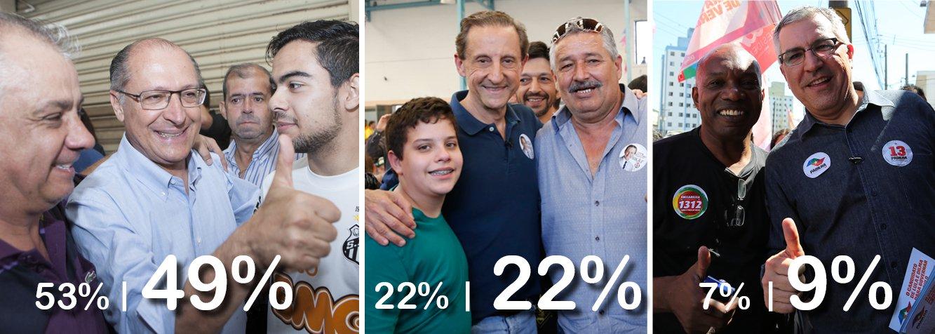 Pesquisa Datafolha para eleição em São Paulo mantém favoritismo de governador tucano; Geraldo Alckmin perdeu quatro pontos em relação à semana passada, mas, com 49%, assegura vantagem de 27 pontos sobre Paulo Skaf, do PMDB